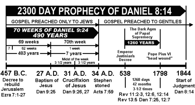 2300 day prophecy of daniel chart