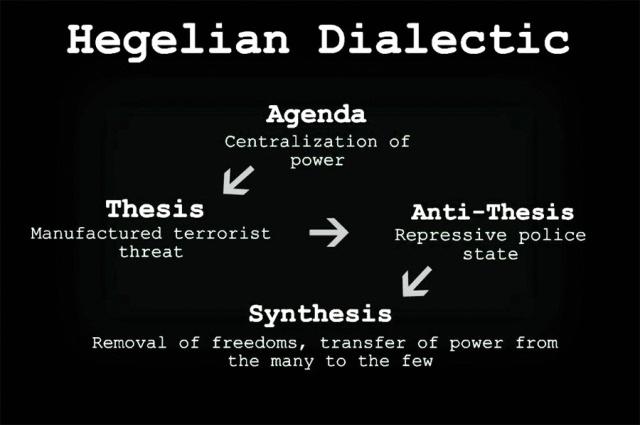 hegelian dialectic image